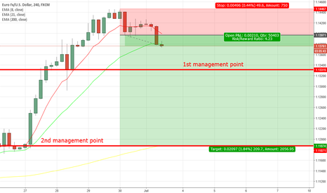 EURUSD: Potential 4.5:1 ROI trade. Keep an eye on 1st management point