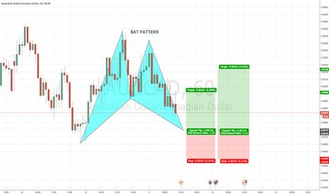 AUDCAD: AUDCAD 60 Bullish BAT PATTERN @ 0.9475