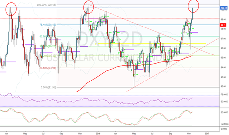 DXY: Could be a triple top awaiting