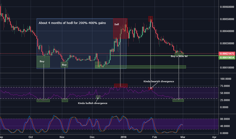 UBQBTC: UBQ/BTC - but a little but not yet bullish though