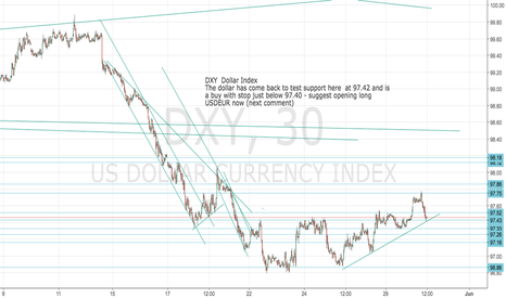 DXY: DXY: Dollar on support here- buy