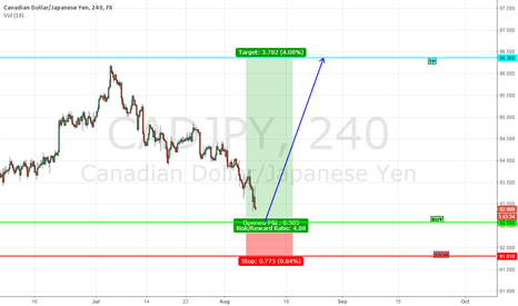 CADJPY: CADJPY.....H4  Looking to BUY at Green, TP at Turquoise!! :-)