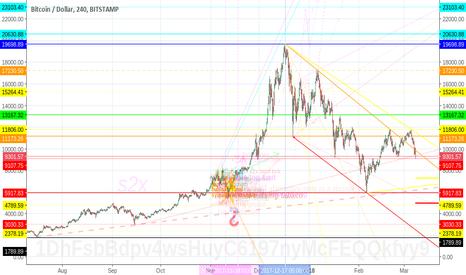 BTCUSD: BTC-USD bitcoin: tumbling down the rabbit hole of regulation