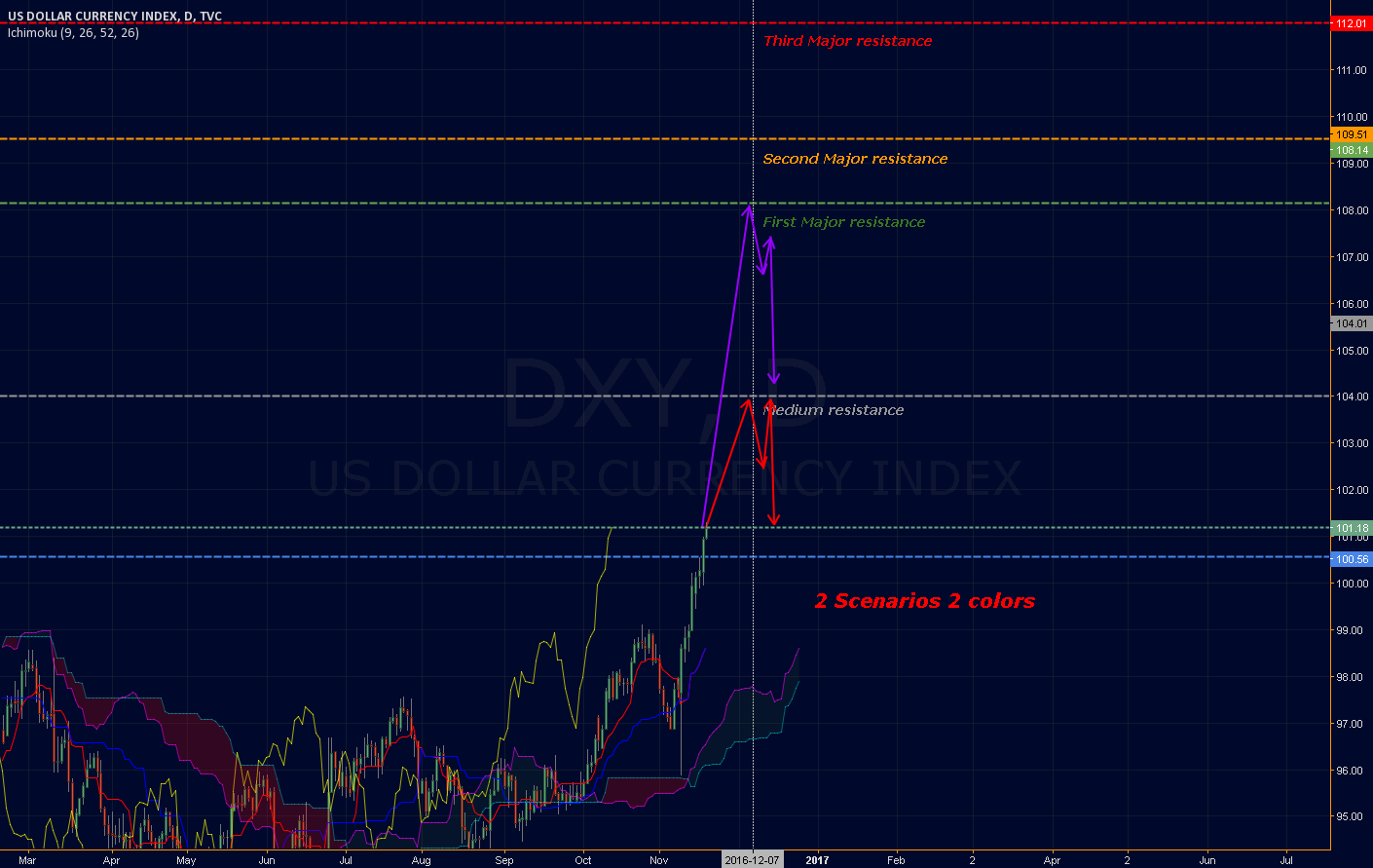 [DXY][UPDATE] Now that the resistance is gone. Let's play