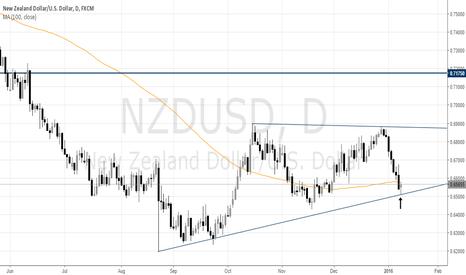 NZDUSD: NZDUSD Shorts Need to Watch the Close Today