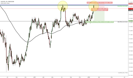 CHFJPY: CHFJPY - great opportunity for short on this pair