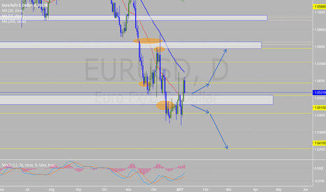 EURUSD: My EURUSD Jan 9-13 trade plan. Bias on long entry.