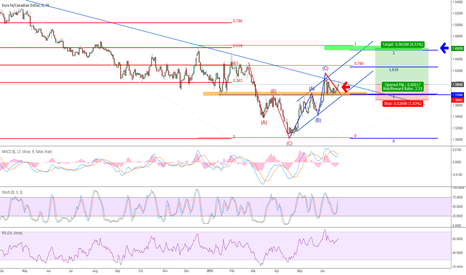 EURCAD: reverse head and shoulders pattern