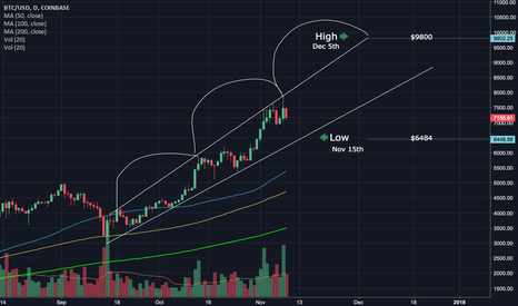 BTCUSD: Looking outside the box