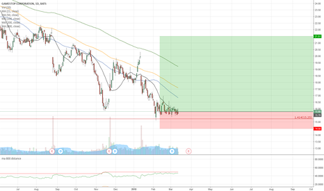 GME Stock Price and Chart — TradingView