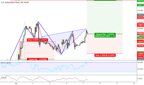 USDCHF: Cypher Vs. Structure trade || Who will Win?