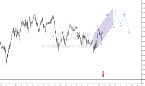 AUDCAD: a long idea