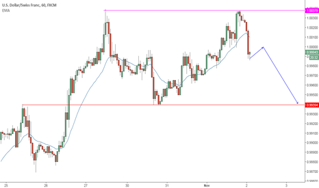 USDCHF: USDCHF market transitioning from bull trend to trading range