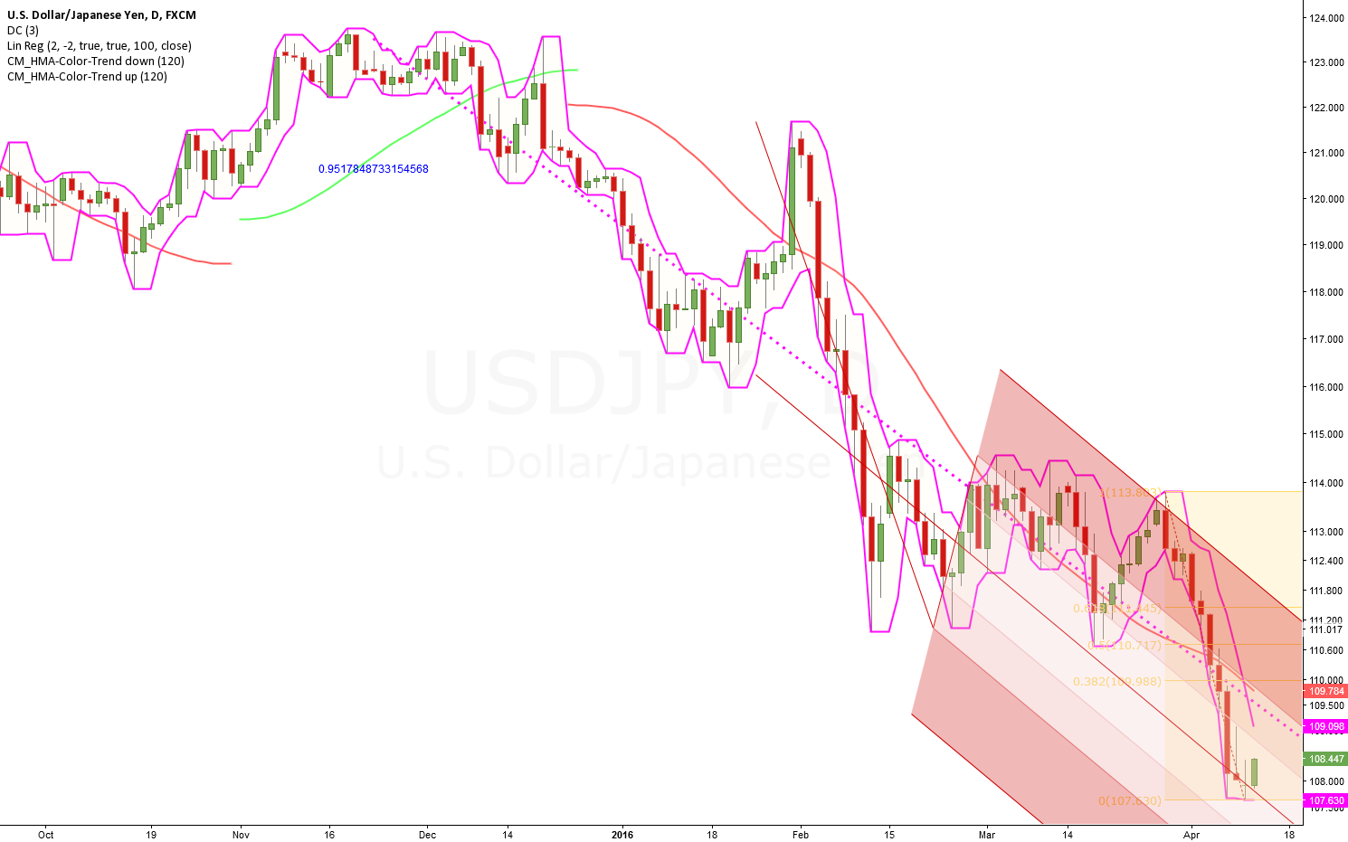 Downtrend strong