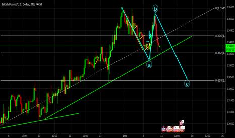 GBPUSD: GBP/USD ABC pattern