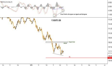 USDJPY: USDJPY: Bullas are charging