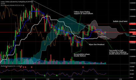 XLMUSD: XLMUSD Likely Hourly Kumo Breakout Setup