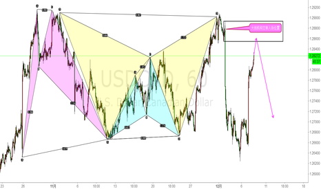 USDCAD: 做空