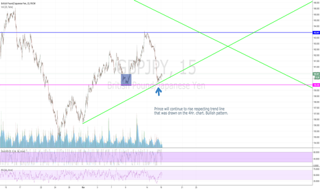 GBPJPY: Long on the green train to profit city.