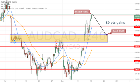 AUDCAD: Short again at 0.9863 for target 0.9785 =80 pips