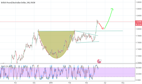 GBPAUD: Possible Cup and Handle pattern
