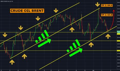 UKOIL: BRENT CRUDE OIL: что дальше будет с нефтью?