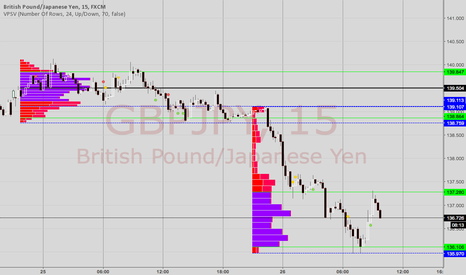 GBPJPY: volume short for gbp joy to the low volume area