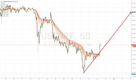 USDJPY: It is clear that it is time to enter buy on USD JPY.