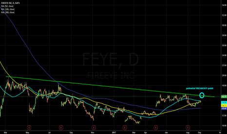 FEYE: FEYE - potential breakout