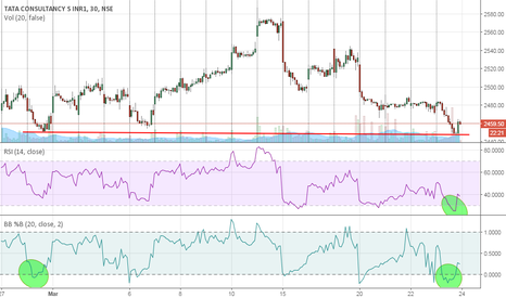 TCS: Near term bounce back possible for TCS