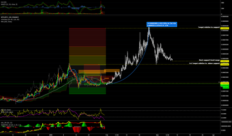 MTHBTC: #monetha #MTH 4h chart with 1month target ( aiming to +250%)
