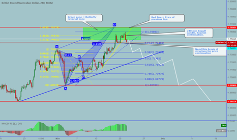 GBPAUD: GBPAUD: Bearish Butterfly completed