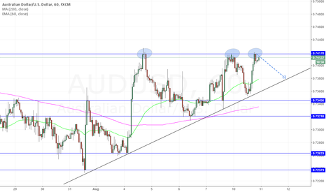 AUDUSD: AUD/USD - Triple tops | 1H chart