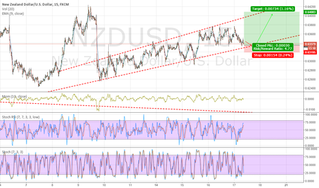 NZDUSD: NZDUSD staying in channel