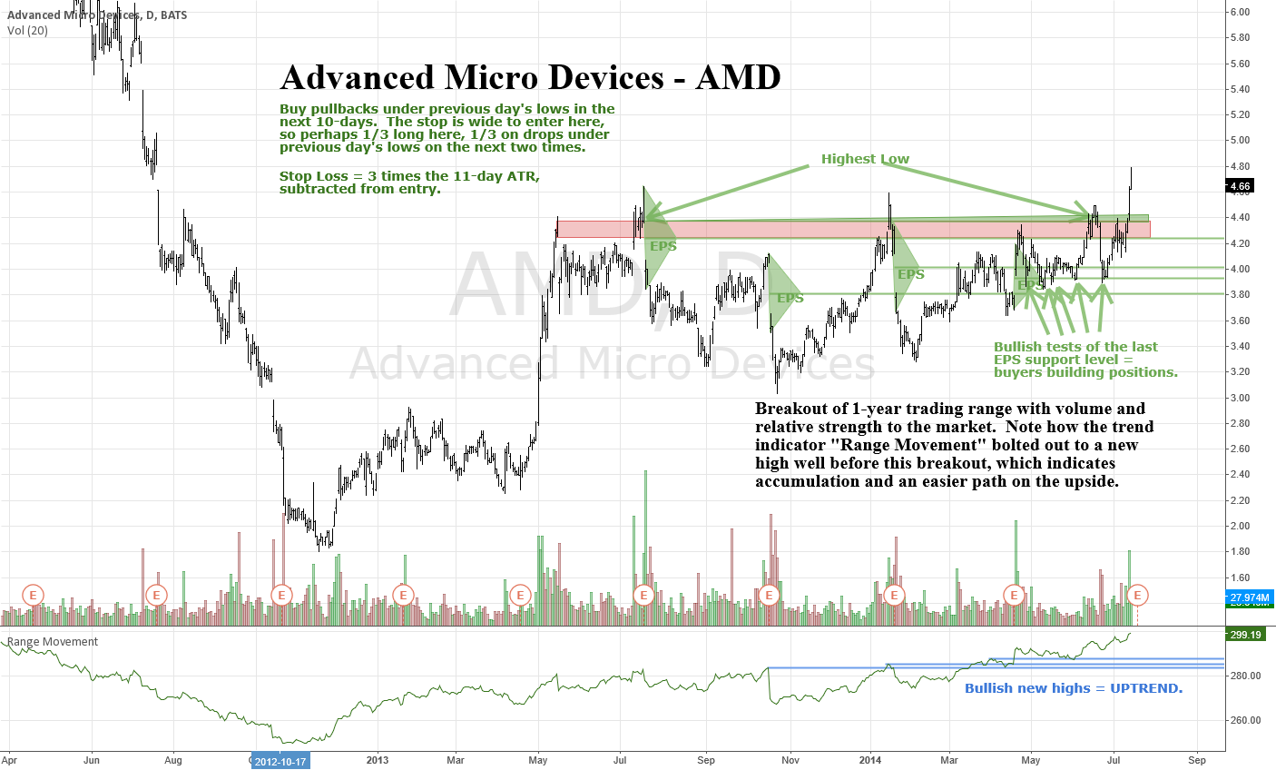 Advanced Micro Devices - AMD - Daily - Breakout of Range
