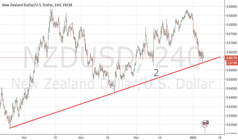 NZDUSD: The real support at the trendline