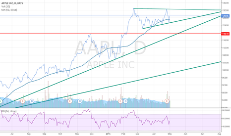 AAPL: Long - For a retest of all time highs
