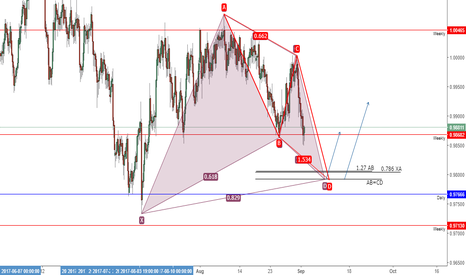 AUDCAD: AUDCAD Bullish Gartley + AB=CD