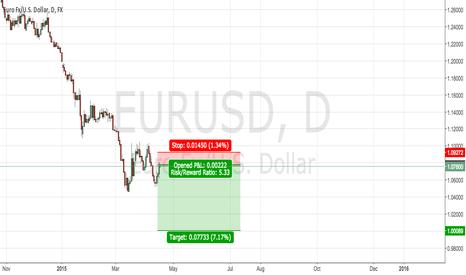 EURUSD: EUR/USD Short Setup