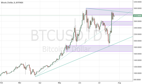 BTCUSD: Bitcoin consolidating after last week's surge higher