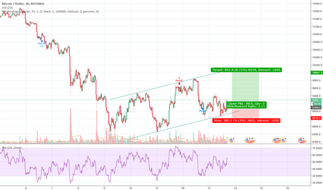 BTCUSD: BTCUSD Trading Within a Channel - Opportunity