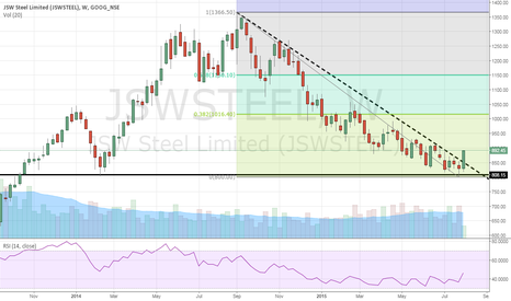 JSWSTEEL: Short covering in JSW Steel