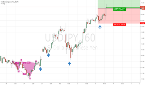 USDJPY: Yen going to rebound?