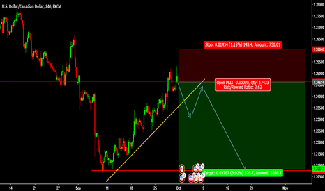 USDCAD: Sell Entry USDCAD @ 1.24614