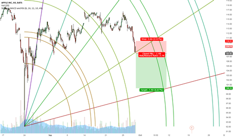 AAPL: Aaple short at resistance