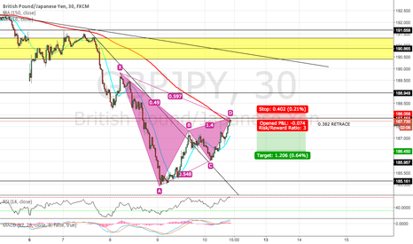 GBPJPY: GBP/JPY OFFERING BEARISH GARTLEY OFF 0.382 RETRACE?
