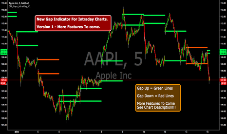 AAPL: New Intra-Day Gap Indicator. V1 - More Features Coming Soon!