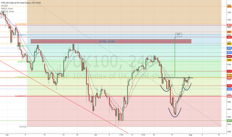 UK100: Inverse H&S FORMED ON FTSE - POSSIBLE STOP HUNT IN PLAY