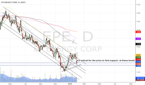 EPE: Supports & trend channels