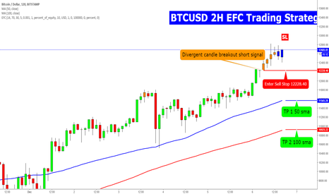 BTCUSD: BTCUSD 2H EFC Reversal Trading Strategy